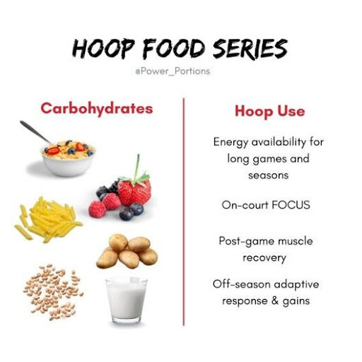 The Basketball Doctors Nutrition: Carbohydrates
